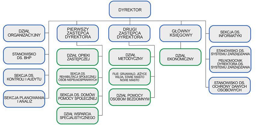 Diagram schematu organizacyjnego MOPR Poznań
